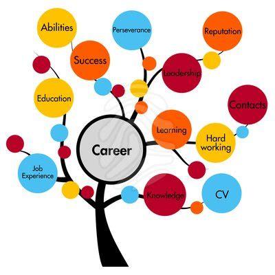 Career aspiration essay for engineering college